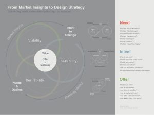 From Market Insights To Design Strategy