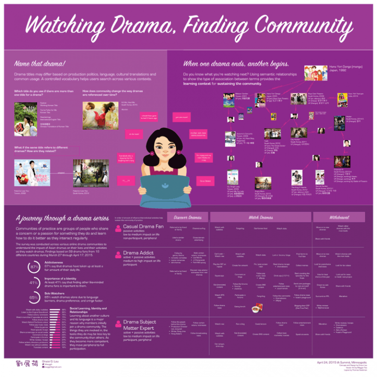 Watching Drama Finding Community